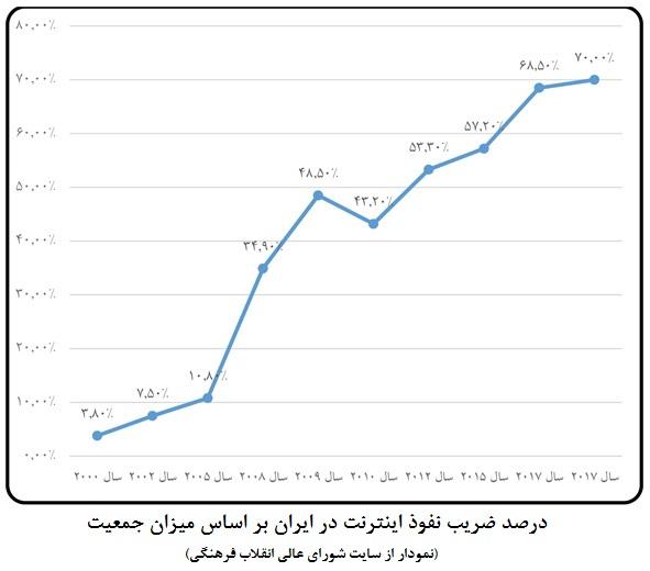 ضریب نفوذ تلفن همراه در ایران